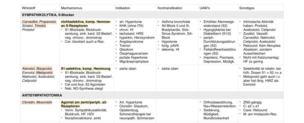 Medizinstudium: 6. Semester an der Uni Leipzig, Pharma, Pharmakologie, Lernen, Klausuren, Prüfungen, Klausur, Medikamente, Study